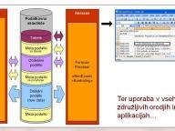 Shematski prikaz umeščenosti aplikacije Kontroling v okolju podatkovnega skladišča.